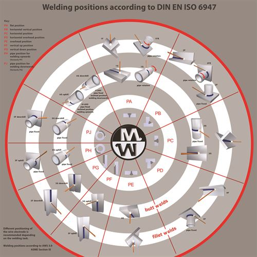 Welding positions to DIN EN ISO 6947